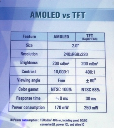 AMOLED vs TFT