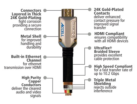 Ethernet Speed on Proultra Elite High Speed Hdmi Cable With Ethernet   Itech News Net