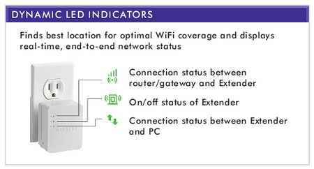 Netgear WN1000RP WiFi Booster for Mobile indicators