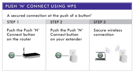 Netgear WN1000RP WiFi Booster for Mobile push n connect